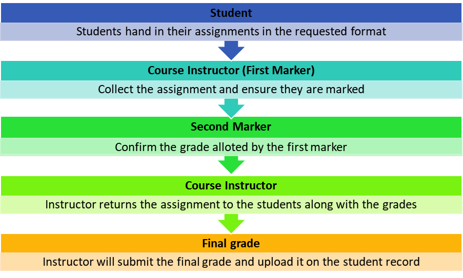 UH Course Grading Process